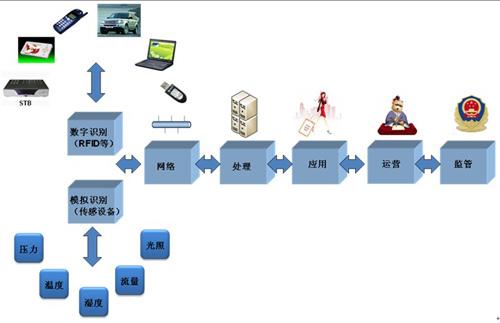 物联网产业链给行业带来了哪些价值?